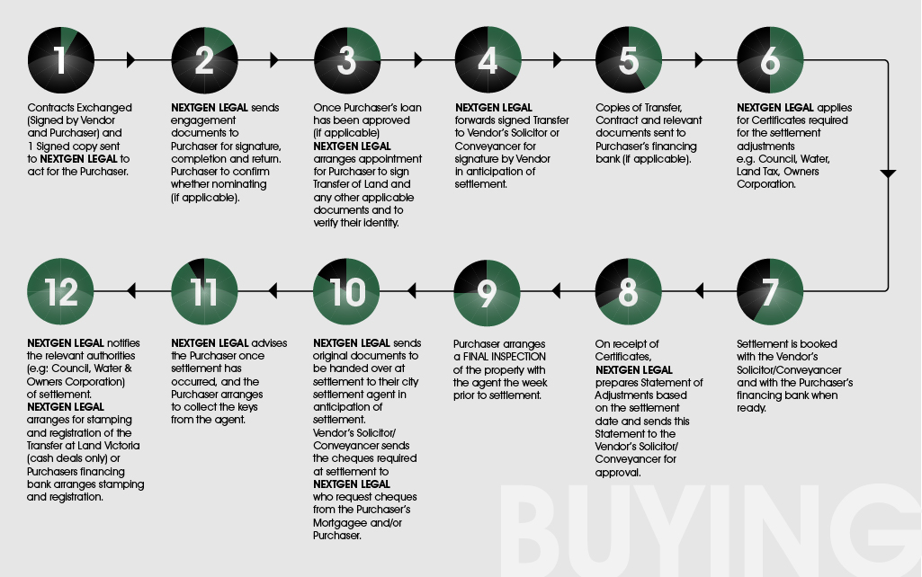 Purchaser Flow Chart
